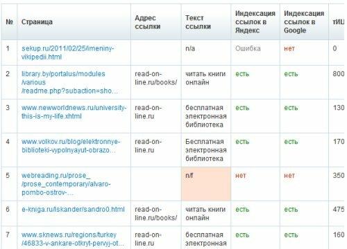 SeoBudget.ru - обратные ссылки результаты